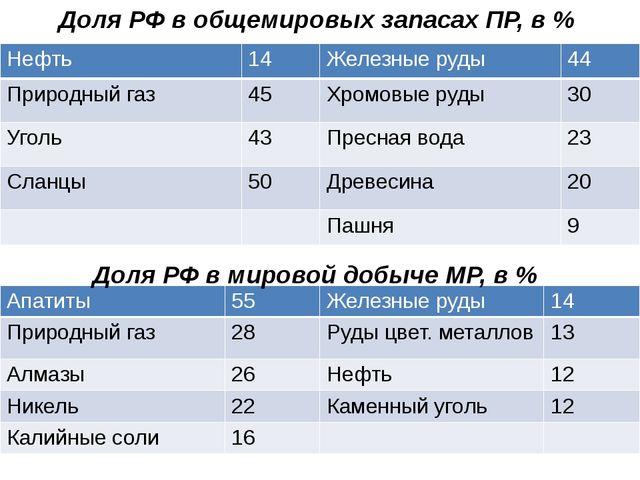 Доля РФ в общемировых запасах ПР, в % Доля РФ в мировой добыче МР, в % Нефть...
