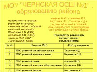 Руководство районными методическими объединениями Победители и призеры район