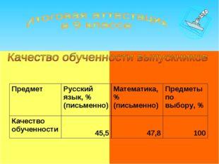ПредметРусский язык, % (письменно)Математика, % (письменно)Предметы по вы