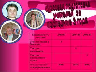 Специальность учителей2006/072007-082008-09 Учителя химии и биологии4 У