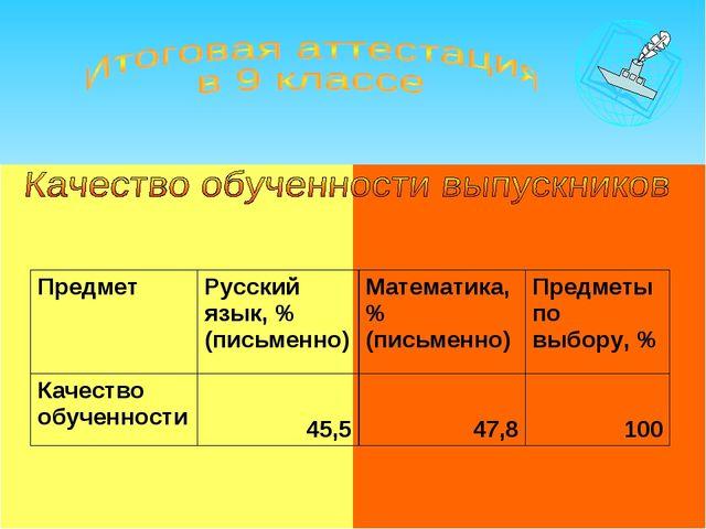 ПредметРусский язык, % (письменно)Математика, % (письменно)Предметы по вы...