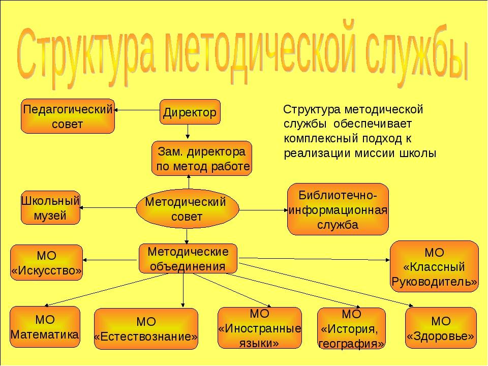 Структура методической службы обеспечивает комплексный подход к реализации ми...