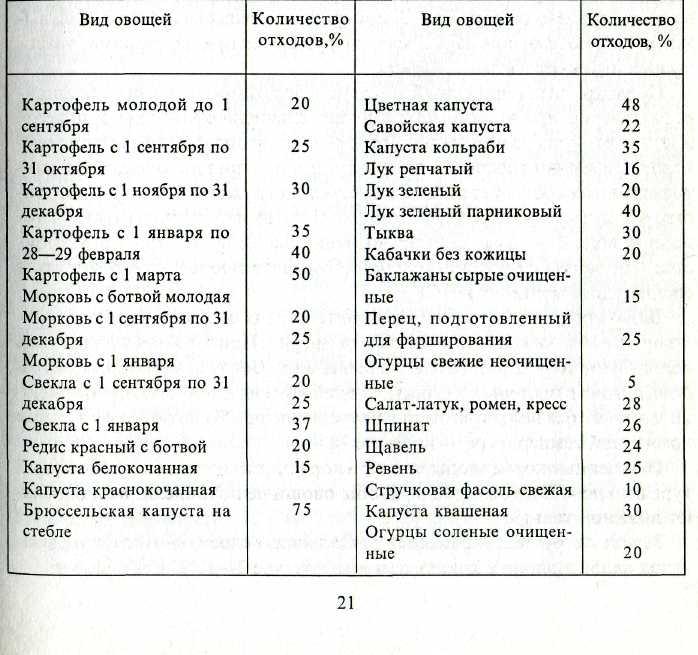 таблица процентов отходов при обработке принимают цветной