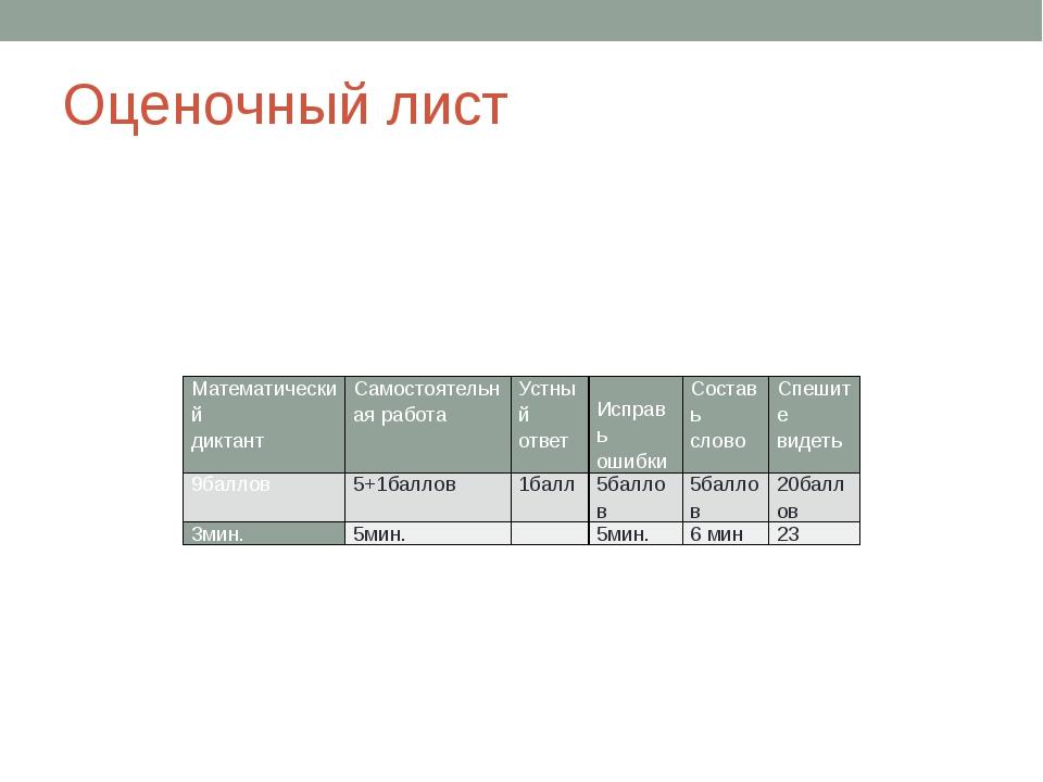 Оценочный лист Математический диктант Самостоятельная работа Устный ответ Исп...