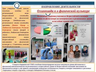 Олимпиада п о физической культуре НАПРАВЛЕНИЕ ДЕЯТЕЛЬНОСТИ Позитивная динамик