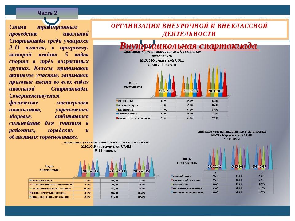 Внутришкольная спартакиада ОРГАНИЗАЦИЯ ВНЕУРОЧНОЙ И ВНЕКЛАССНОЙ ДЕЯТЕЛЬНОСТИ...