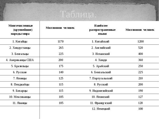 Таблица. Многочисленные народы мира Многочисленные (крупнейшие) народы мир...
