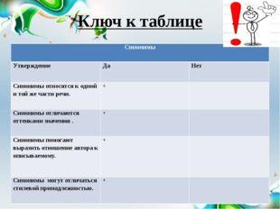 Ключ к таблице Синонимы Утверждение Да Нет Синонимы относятся к одной и той ж