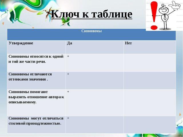 Ключ к таблице Синонимы Утверждение Да Нет Синонимы относятся к одной и той ж...