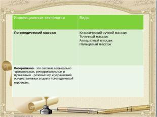 Инновационные технологии Виды Логопедический массаж Классическийручной массаж