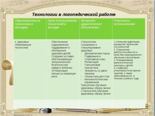 Технологии в логопедической работе Образовательные технологии и методики Цели