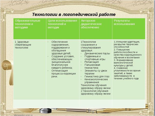 Технологии в логопедической работе Образовательные технологии и методики Цели...