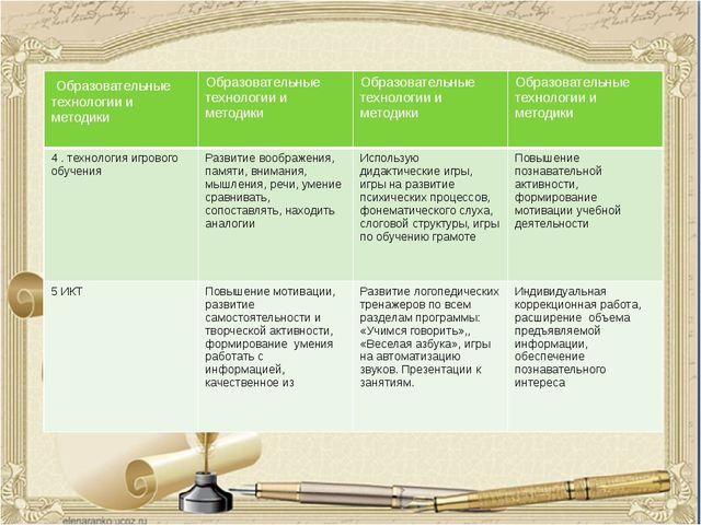 Образовательные технологии и методики Образовательные технологии и методики О...