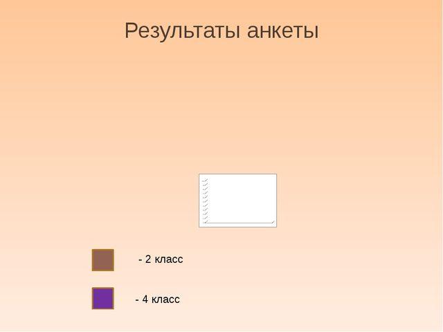 Результаты анкеты - 2 класс - 4 класс