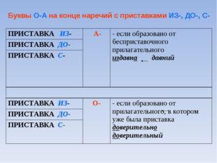 Буквы О-А на конце наречий с приставками ИЗ-, ДО-, С- ПРИСТАВКА ИЗ- А-- есл