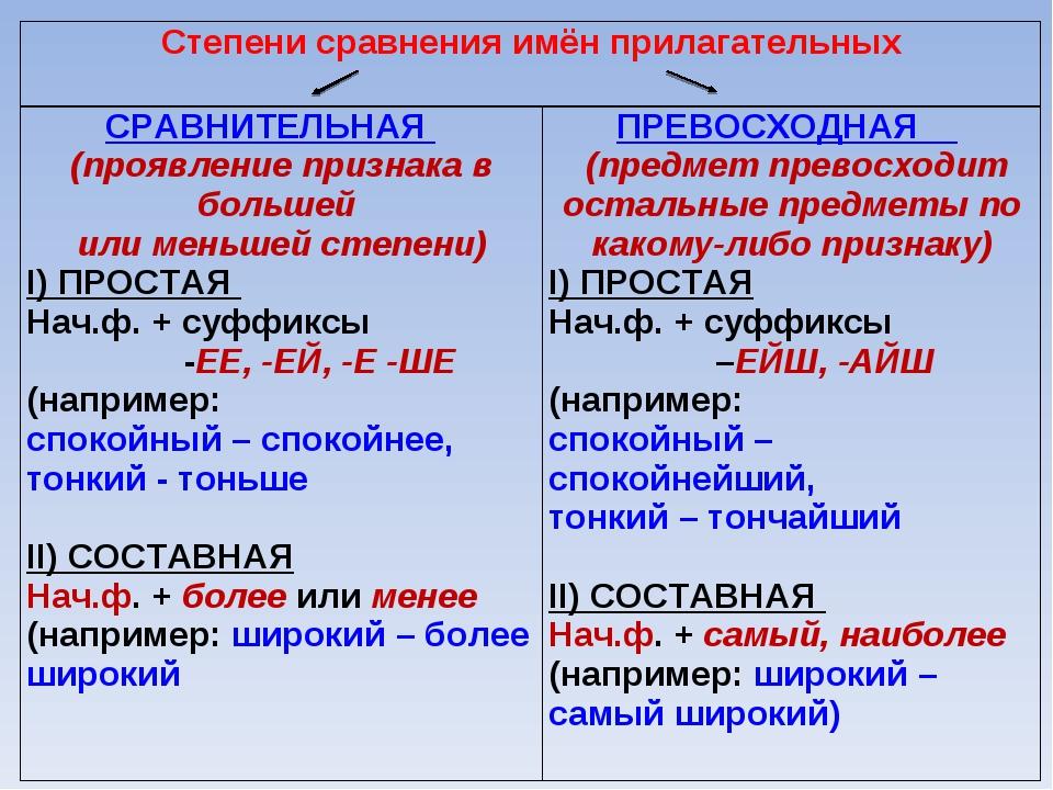 Степени сравнения имён прилагательных  СРАВНИТЕЛЬНАЯ (проявление признака в...