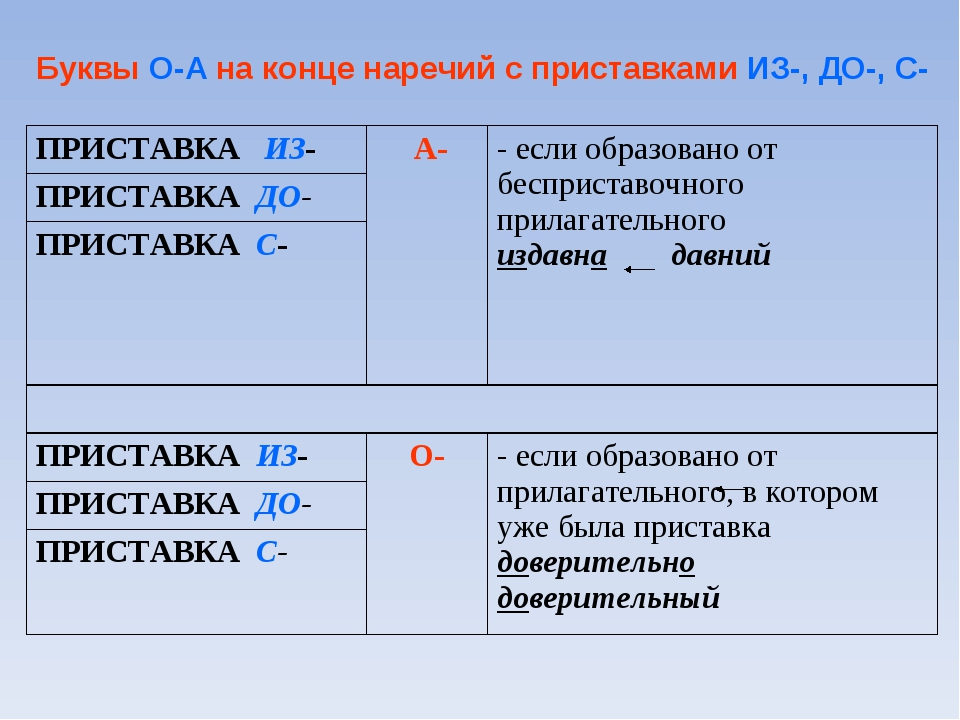 Буквы О-А на конце наречий с приставками ИЗ-, ДО-, С- ПРИСТАВКА ИЗ- А-- есл...
