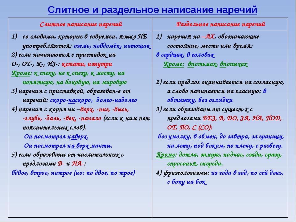 Слитное и раздельное написание наречий Слитное написание наречийРаздельное н...