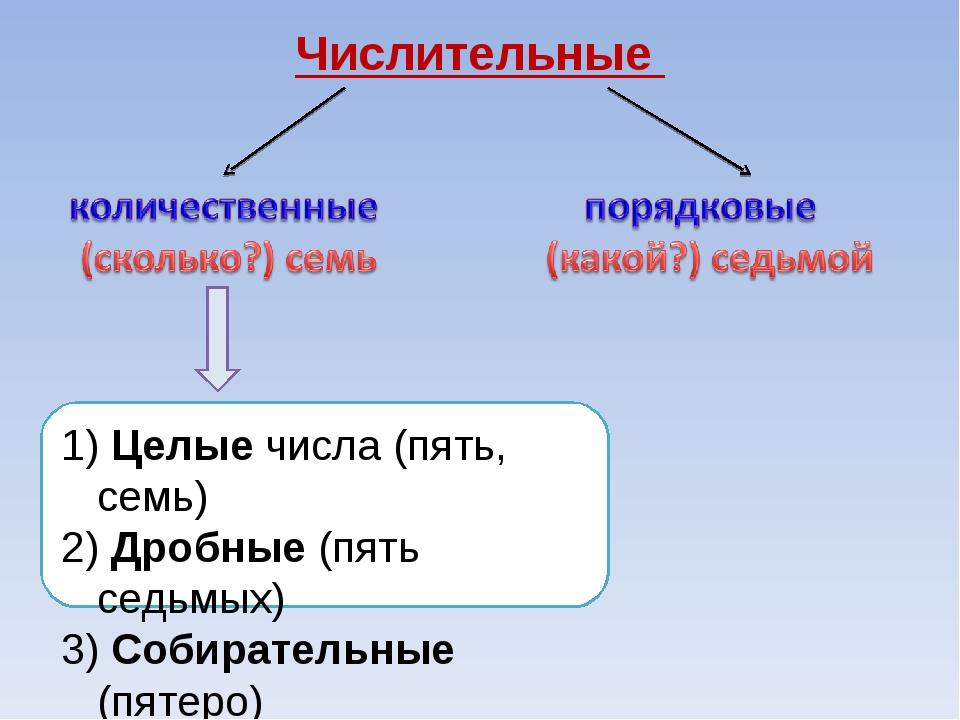 Числительные Целые числа (пять, семь) Дробные (пять седьмых) Собирательные (п...
