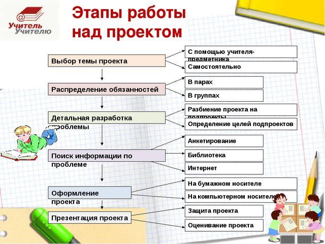 Выбор темы проекта С помощью учителя-предметника Самостоятельно Распределение...
