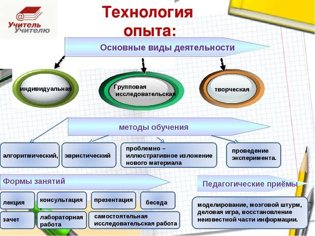 индивидуальная Технология опыта: Групповая исследовательская творческая метод...