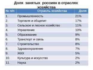 Доля занятых россиян в отраслях хозяйства №п/п Отрасль хозяйства Доля 1. Пром