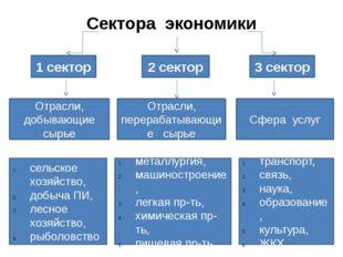 Сектора экономики 1 сектор 2 сектор 3 сектор Отрасли, добывающие сырье Отрасл