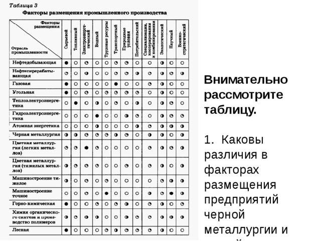 Внимательно рассмотрите таблицу. 1. Каковы различия в факторах размещения пр...