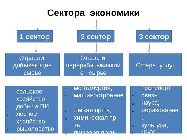 Сектора экономики 1 сектор 2 сектор 3 сектор Отрасли, добывающие сырье Отрасл...