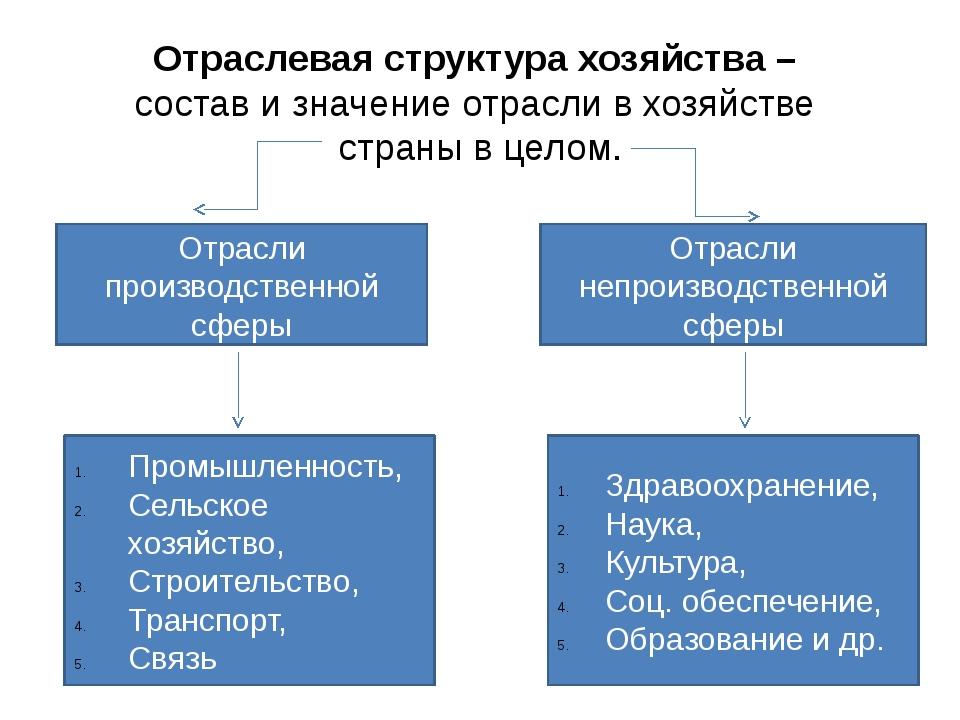Отраслевая структура хозяйства – состав и значение отрасли в хозяйстве страны...