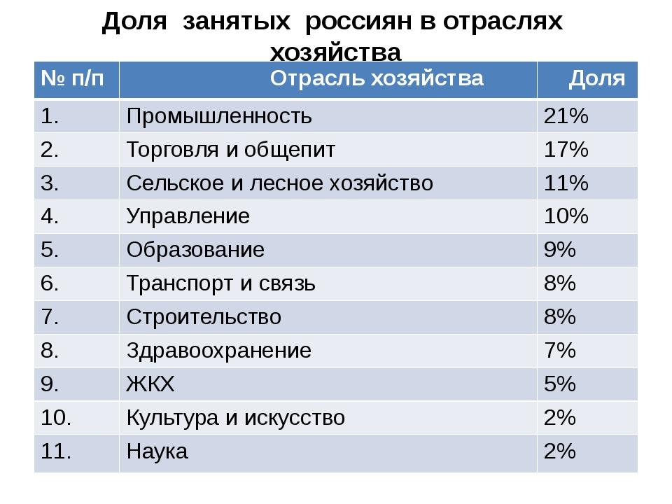 Доля занятых россиян в отраслях хозяйства №п/п Отрасль хозяйства Доля 1. Пром...