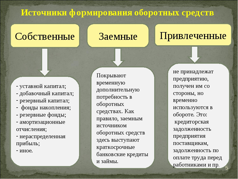 * Источники формирования оборотных средств Собственные Привлеченные уставной...