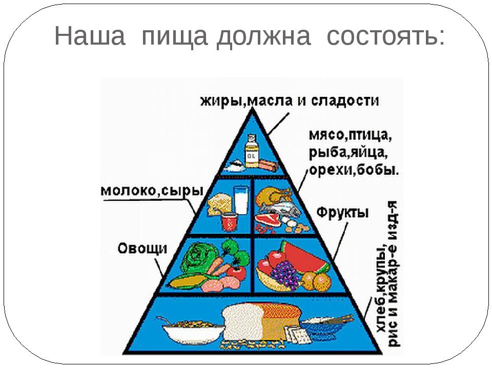 Наша  пища должна  состоять: