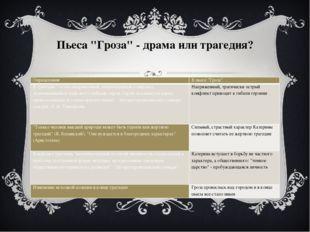 """Пьеса """"Гроза""""- драма или трагедия? Определения В пьесе """"Гроза"""" В трагедии """"."""