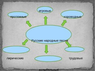 игровые протяжные хороводные Русские народные песни лирические трудовые колы