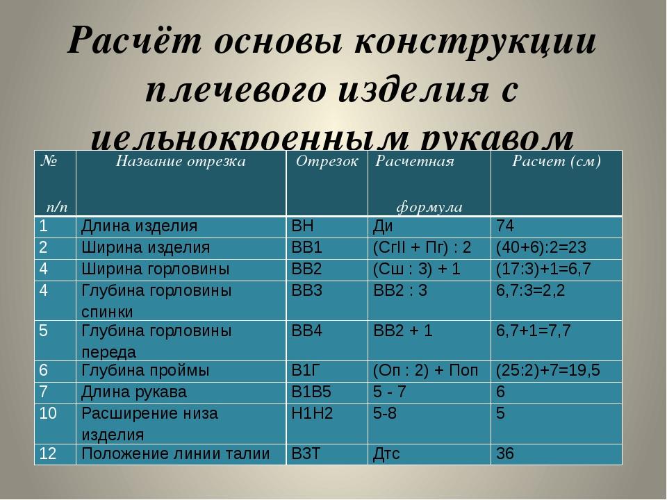 Расчёт основы конструкции плечевого изделия с цельнокроенным рукавом № п/п На...