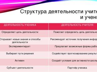 Структура деятельности учителя и ученика ДЕЯТЕЛЬНОСТЬ УЧЕНИКА ДЕЯТЕЛЬНОСТЬ УЧ