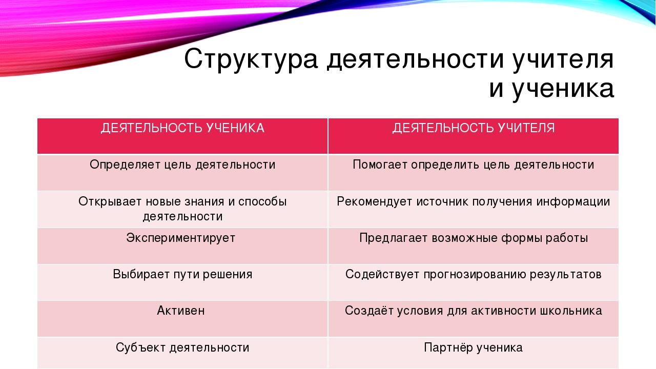 Структура деятельности учителя и ученика ДЕЯТЕЛЬНОСТЬ УЧЕНИКА ДЕЯТЕЛЬНОСТЬ УЧ...