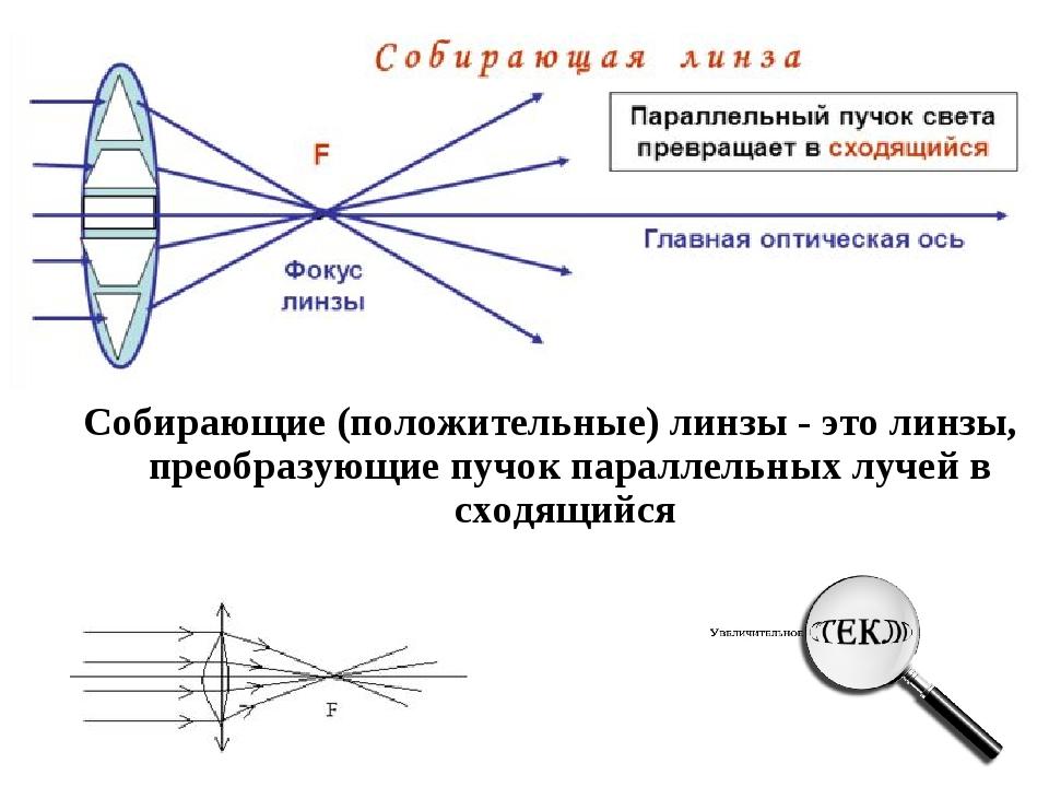 Собирающие (положительные) линзы - это линзы, преобразующие пучок параллельны...