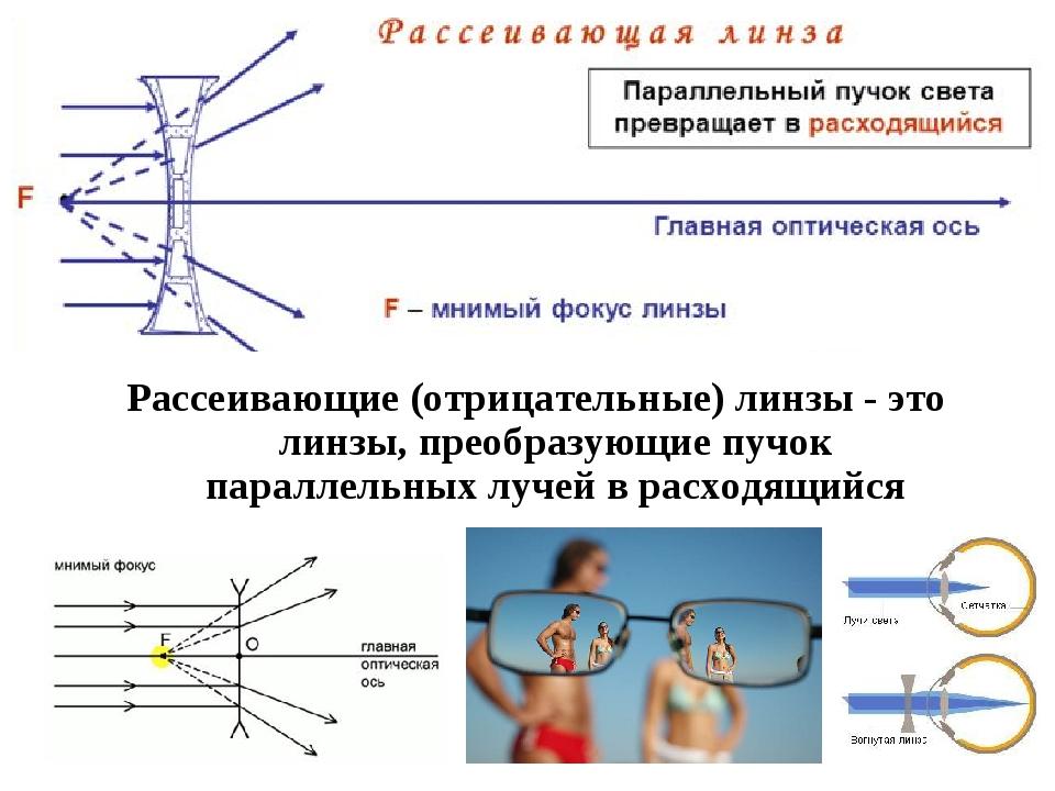 Рассеивающие (отрицательные) линзы - это линзы, преобразующие пучок параллель...