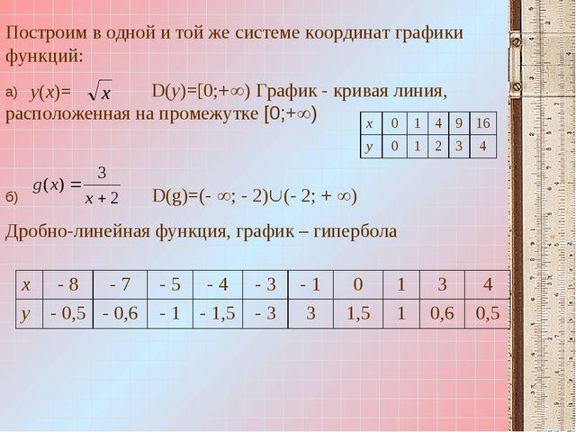 Построим в одной и той же системе координат графики функций: а) D(y)=[0;+) Г...