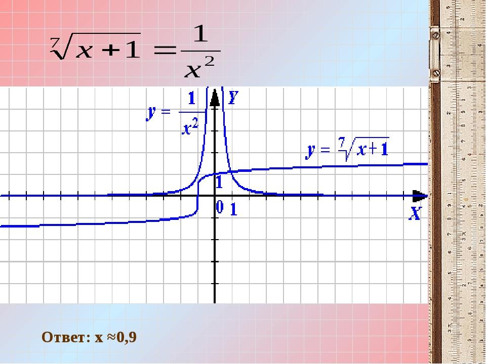 Ответ: x ≈0,9