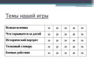 Всякая всячина - 30 Кому принадлежит историческая фраза: «С потерей Москвы не