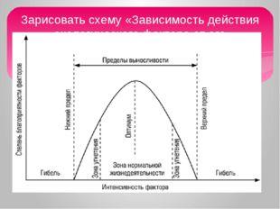 Зарисовать схему «Зависимость действия экологического фактора от его интенсив