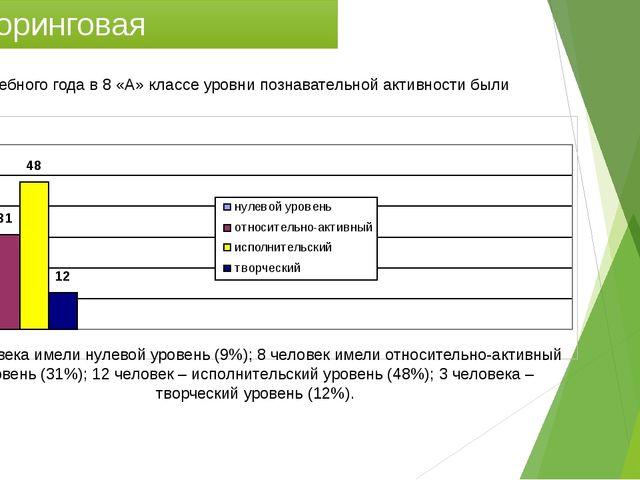 Мониторинговая деятельность На начало учебного года в 8 «А» классе уровни поз...