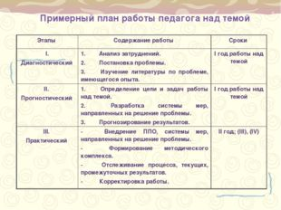 Примерный план работы педагога над темой Этапы Содержание работы Сроки I. Д