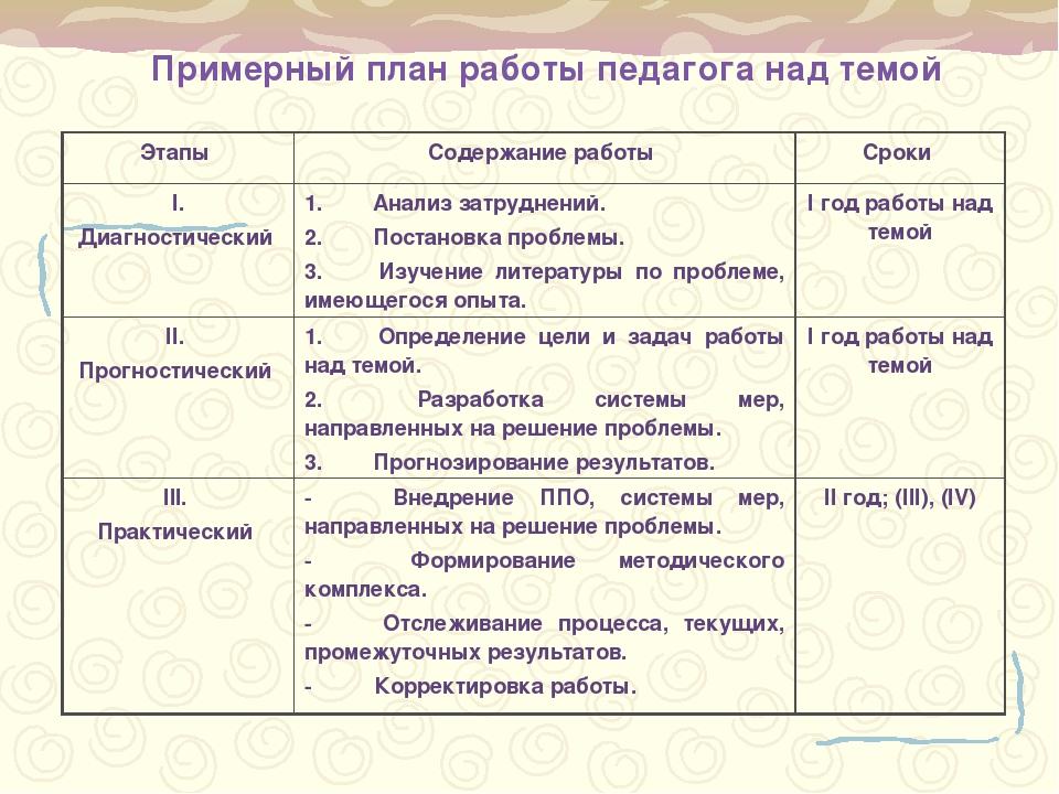 Примерный план работы педагога над темой Этапы Содержание работы Сроки I. Д...