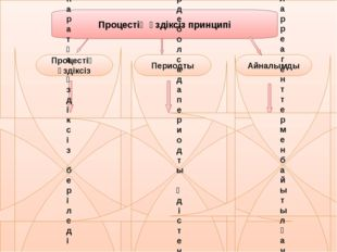 Процестің үздіксіз принципі Процестің үздіксіз Периодты Айналымды Үздіксіз п