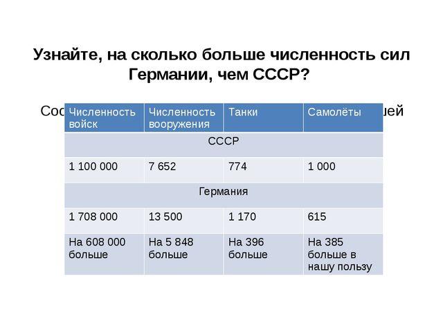 Узнайте, на сколько больше численность сил Германии, чем СССР? Соотношение с...
