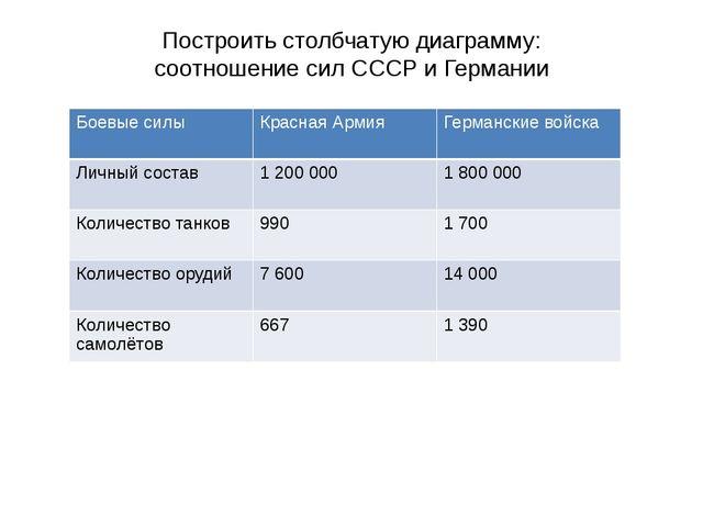 Построить столбчатую диаграмму: соотношение сил СССР и Германии Боевые силы...